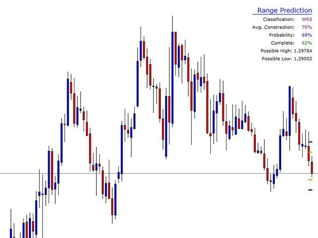 CEF Range Predictor