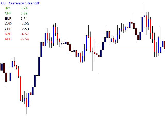 CEF Spread Currencies Strength