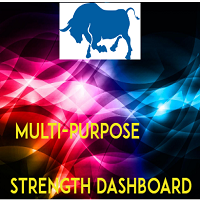 Multi Purpose Strength Dashboard