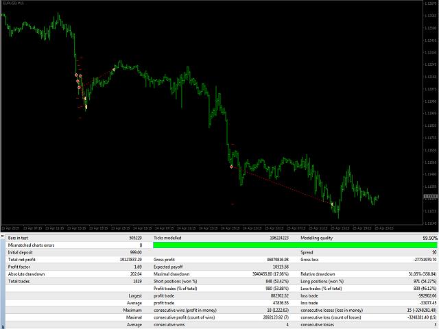Trend MDX22