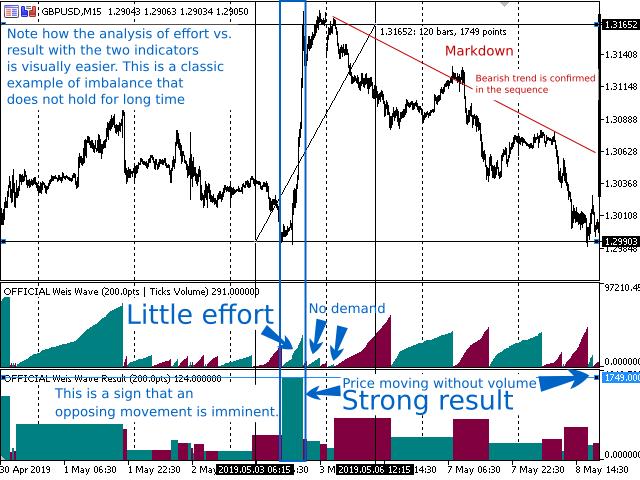 Weis Wave Result MT5
