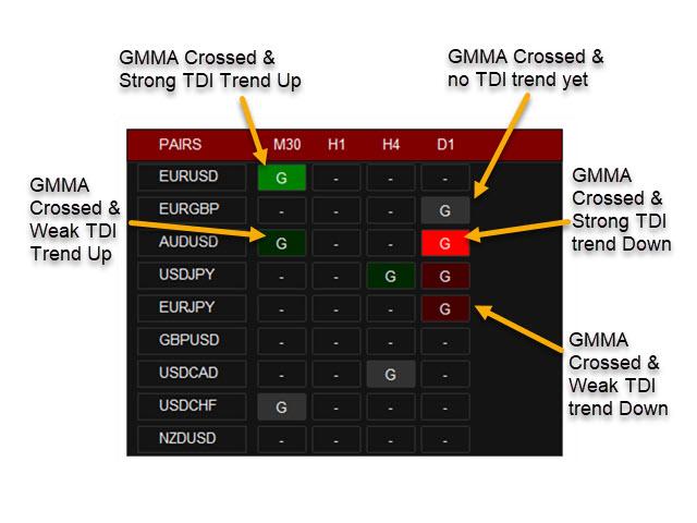Abiroid GMMA Trend Scanner Dashboard