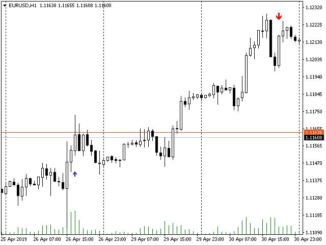 Scalper and swing trading