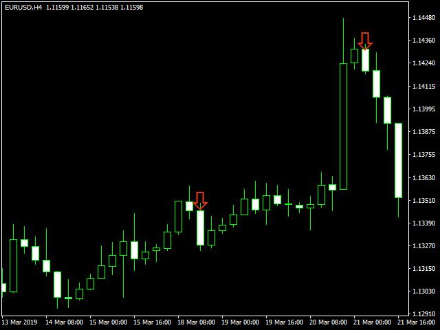 Buy Sell True Indicator