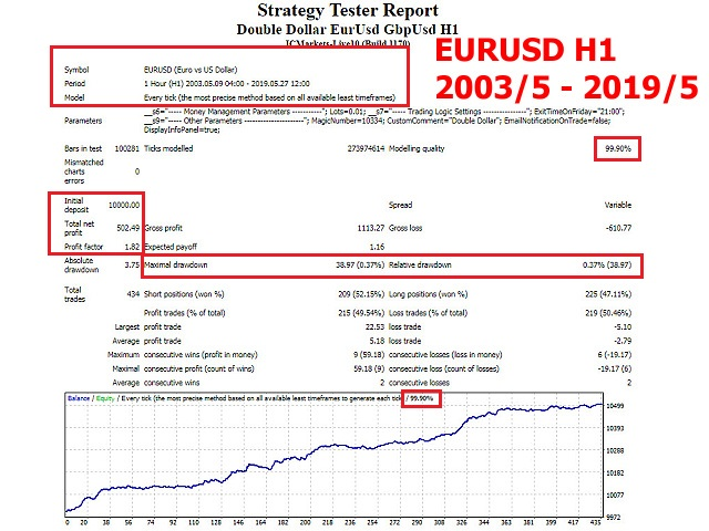 Double Dollar EurUsd GbpUsd H1