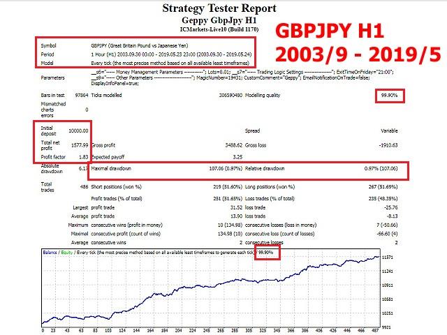 Geppy GbpJpy H1