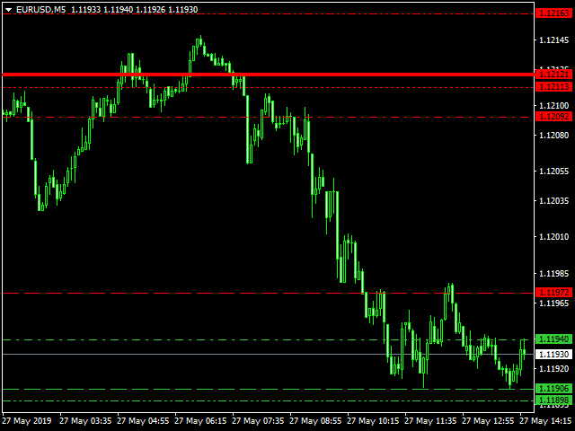 Wave Support Resistance MT5 Free
