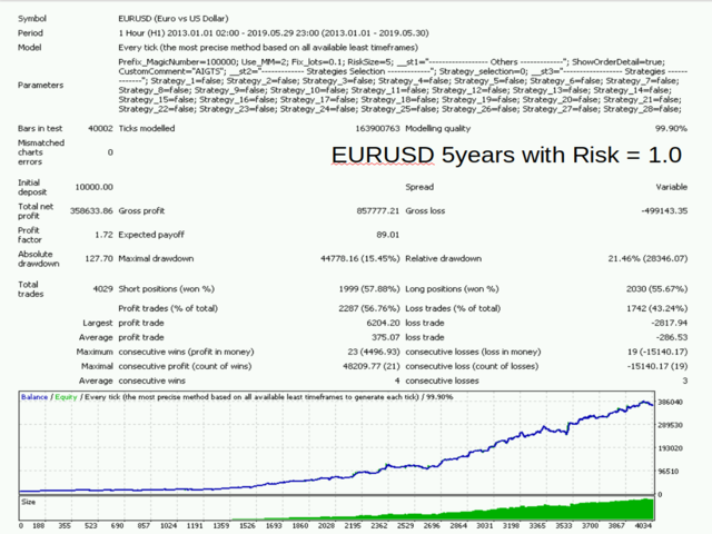 AI Generate Trading System for EURUSD