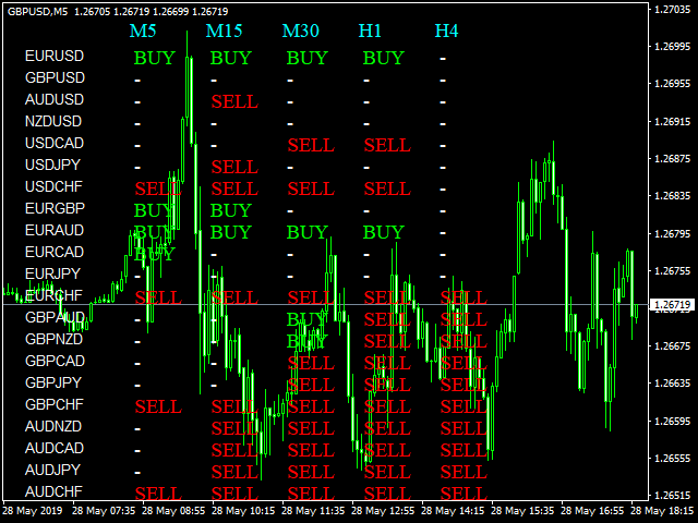 Multi Wave Support Resistance Free