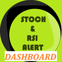 STOCH and RSI Alert Dashboard