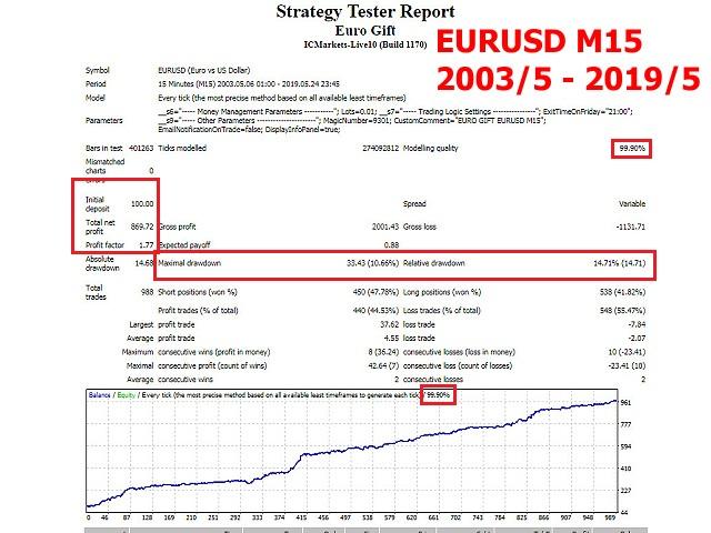 Euro Gift EurUsd M15