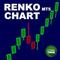 MT5 Renko Chart