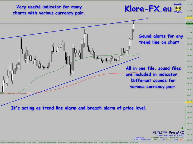 KL All Trendlines Alarm