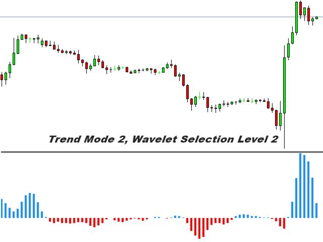 Wavelet Trend Extractor MT5
