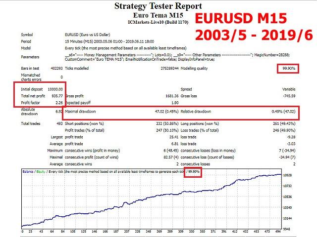 Euro Tema M15