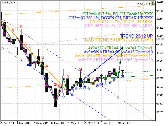 Fractal Trend Channel ZigZag Gann Lines ZFS