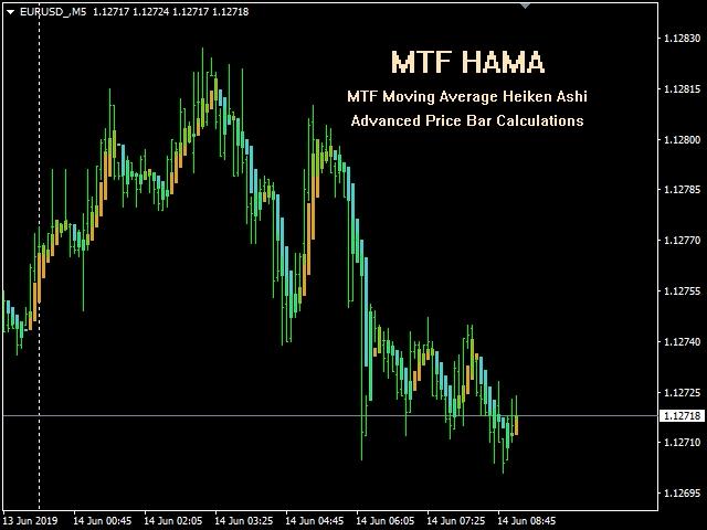 MTF Heiken Ashi MA