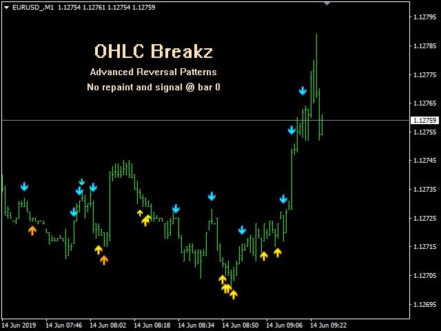 OHLC Breakz