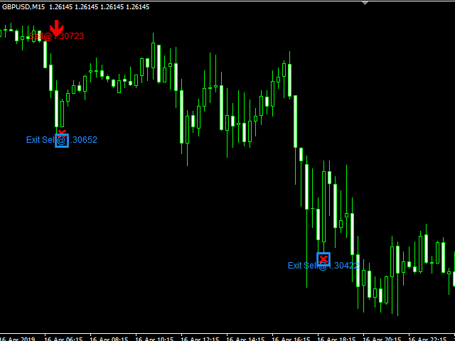 Best Scalping Indicator Mt4 - Questions