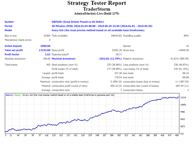 TraderStorm