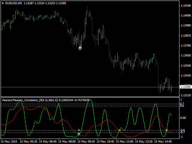 Two Periods Price Correlation MT5