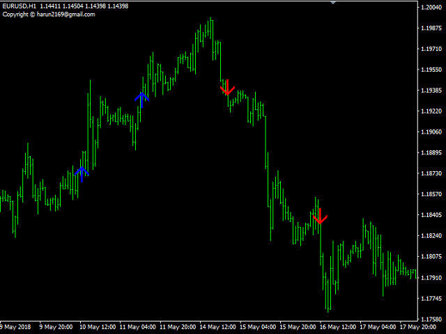 Point Trade Signal