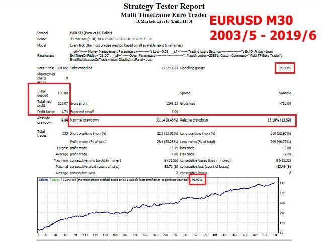 Multi Timeframe Euro Trader