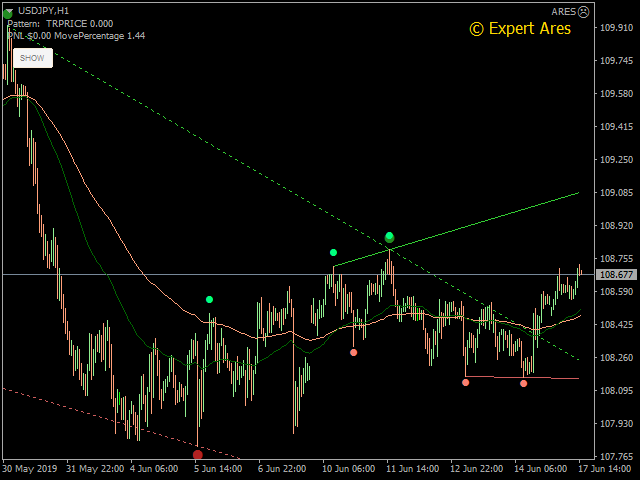 Price Action Ares
