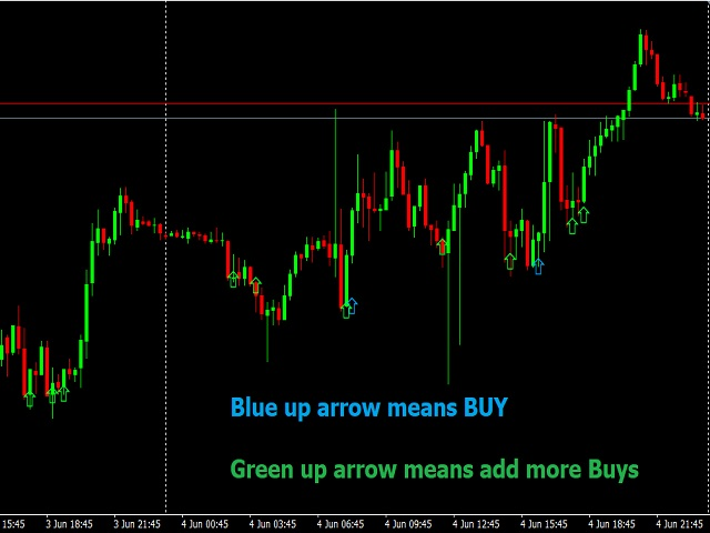 Simple Day Trading Strategy MT5