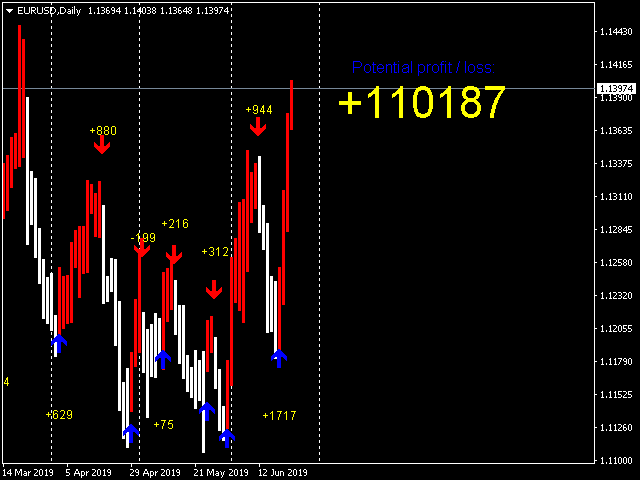 Forex Gump Booster Scalping
