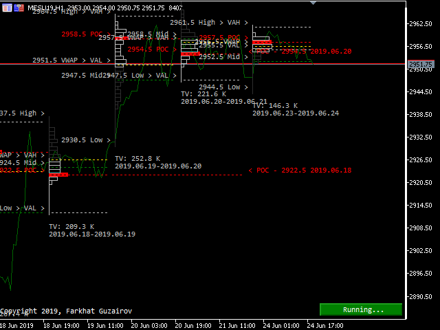 Buy the 'Intraday Volume Profile MT5' Technical Indicator