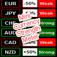 Mini Currency Strength Meter