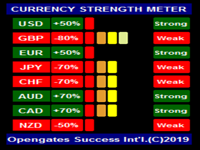 Advanced Currency Strength Meter for MetaTrader (MT4/MT5)