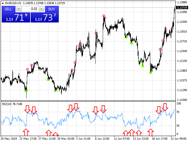 Buy the 'RSI Signal On Chart' Technical Indicator for
