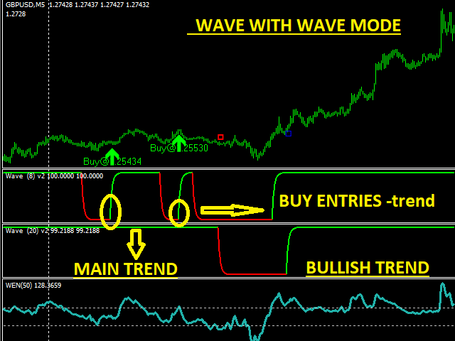 Some Known Facts About Forex Indicator For Mt4.