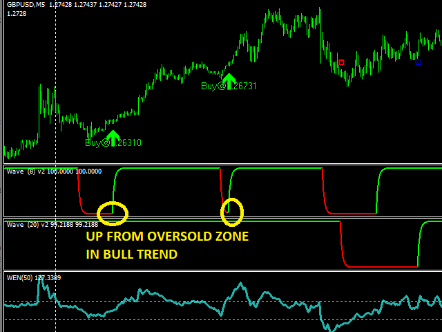 Not known Facts About Latest Forex Mt4 Indicators Free Download
