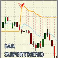 MA Super Trend