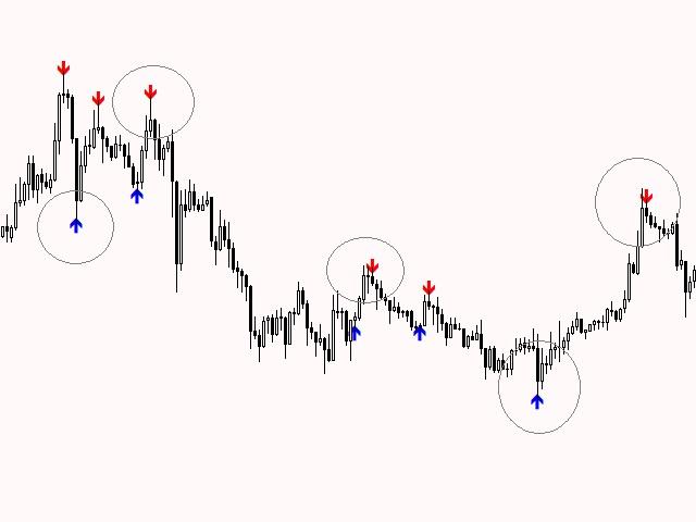 Scalper Signals for MT4