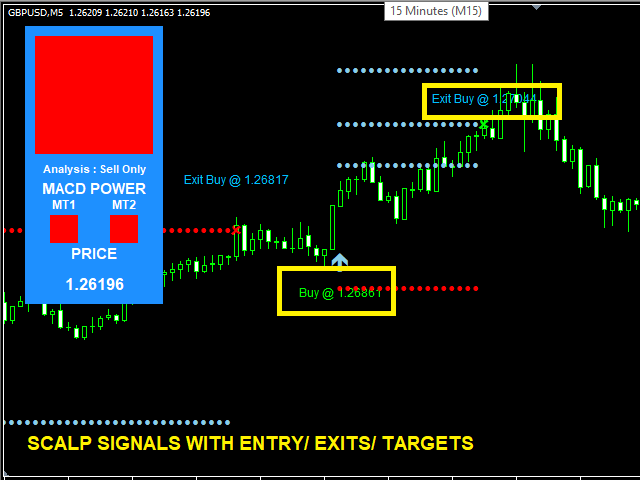 4 Simple Techniques For Forex Indicators Mt4 Free