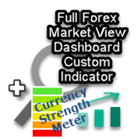 Forex Market View Dashboard and CSM