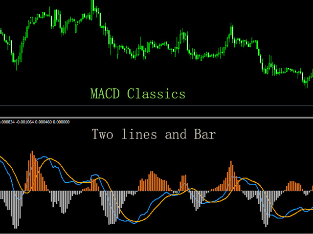 MACD Classics with Two lines