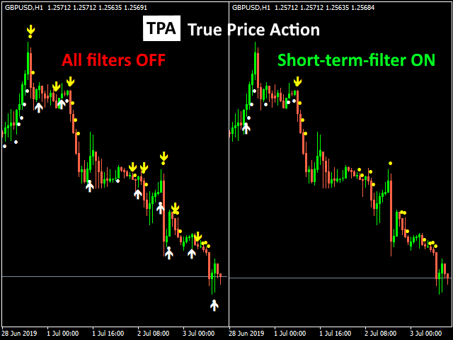 Multiple time frame indicator forex terhebat home based online job without any investment