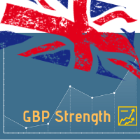 GBP Strength VAR
