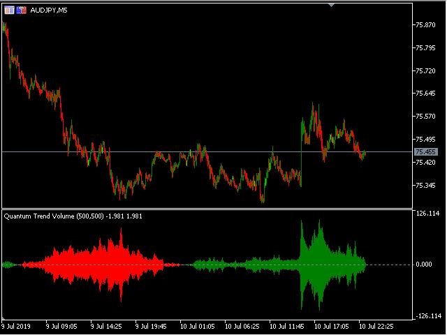 Quantum Trend Volume MT5