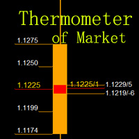 Thermometer of Market Free