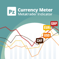 PZ Currency Meter MT4