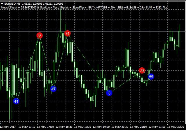 Random Forest Indicator MT4