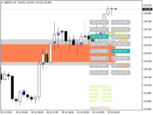 Base Trading System MTF