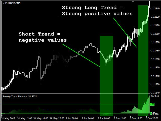 Sneaky Trend Measure