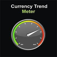 Currency Trend Meter